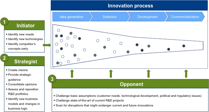 The 3 Roles of Corporate Foresight for Innovation Management