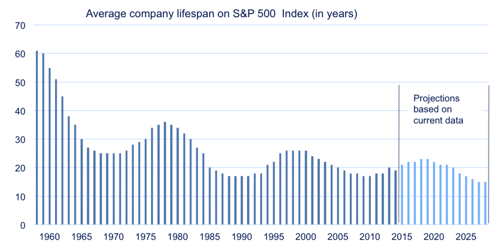 Tenure-S&P-500-firms