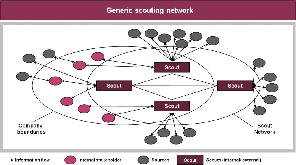 Generic Technology Scouting Network