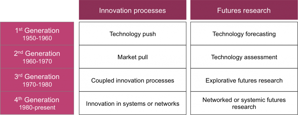 Link between futures research and innovation processes