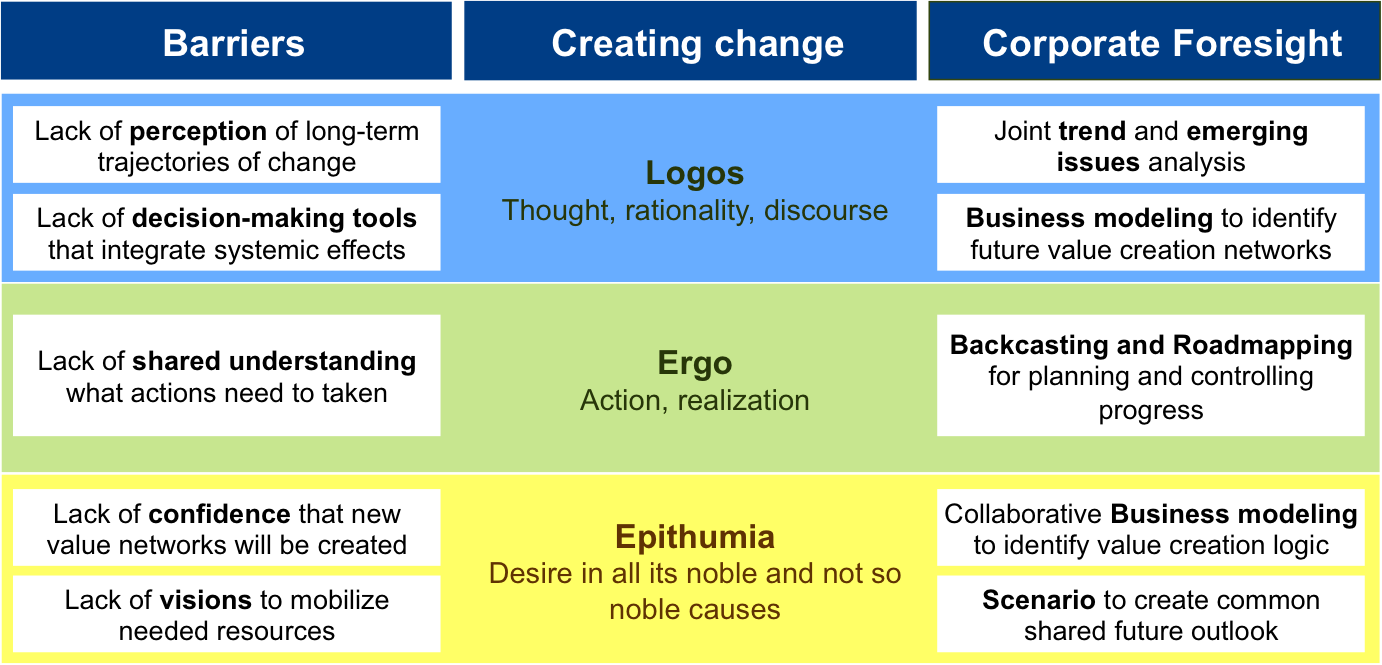 Barriers of change and how corporate foresight methods can contribute to overcome them