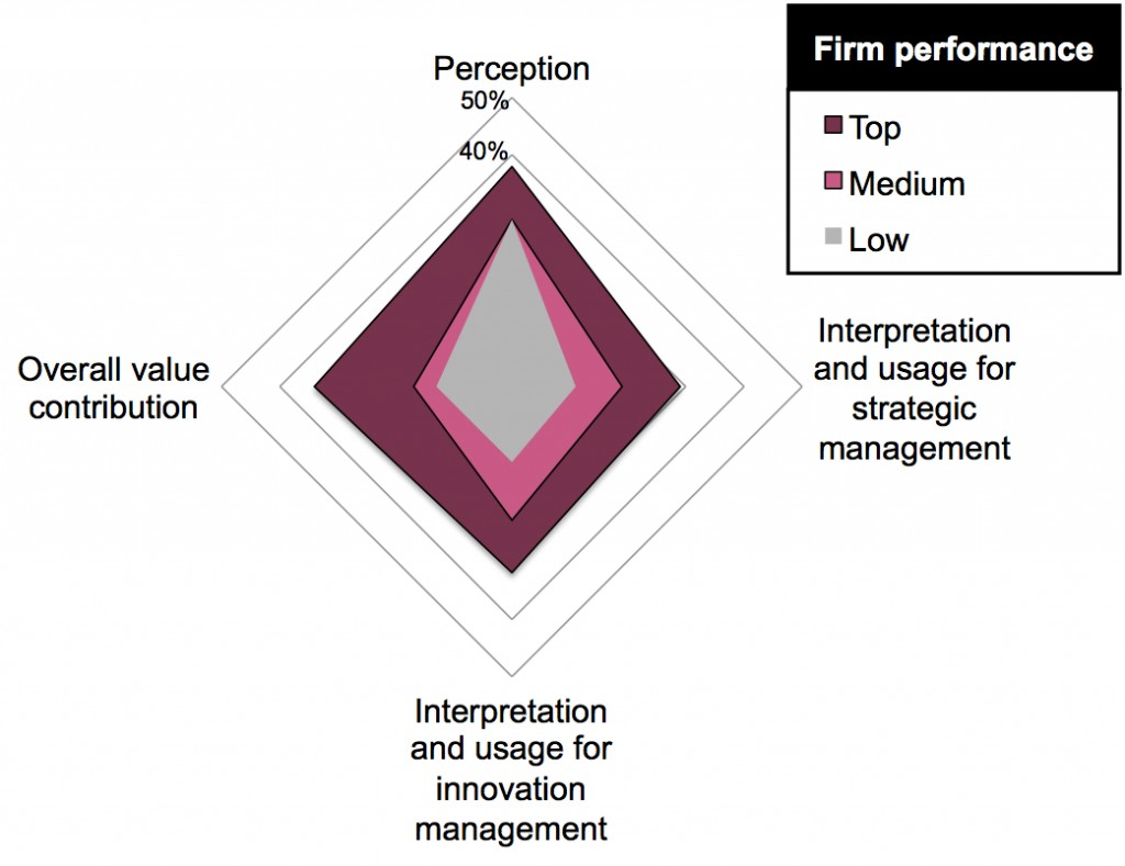Value creation from corporate foresight
